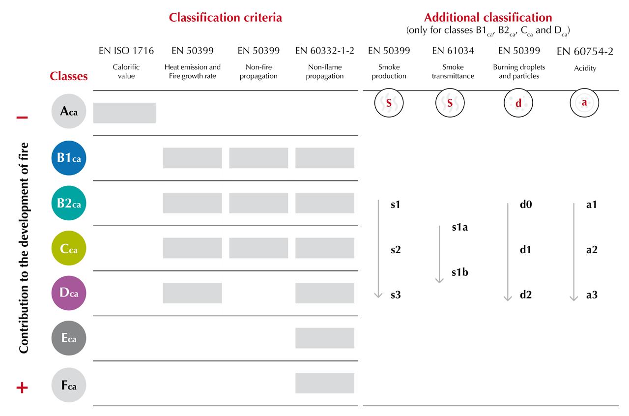 Euroclass Classification